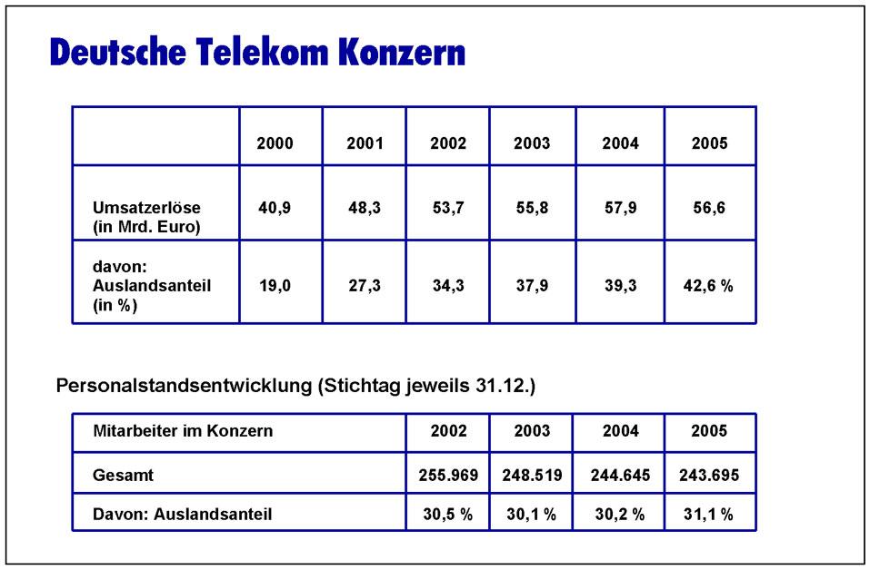 cs-telekom-folien_Seite_11