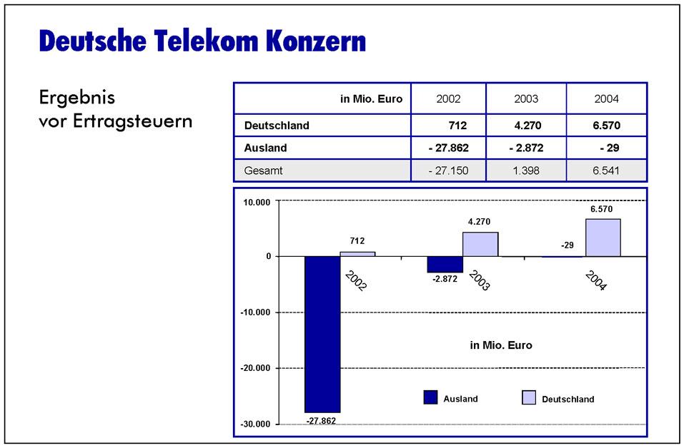cs-telekom-folien_Seite_12