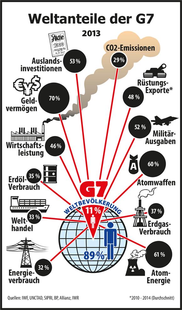Ergebnisse von Elmau: G7 will Dominierungsstrategie verschärfen