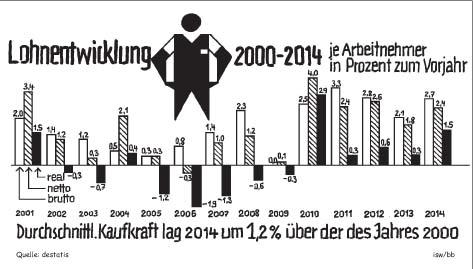 """OECD-Sozialstudie: """"Ungleichheit so groß wie nie"""" – schwerwiegendes Wirtschaftshemmnis"""
