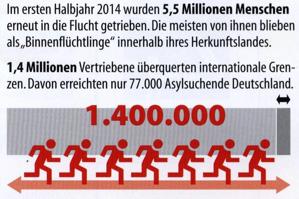 Fluechtlinge-2014-2015