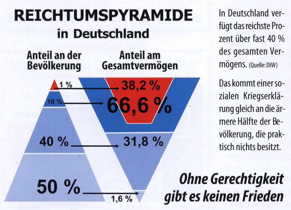 Reichtumspyramide-Deutschland-2015