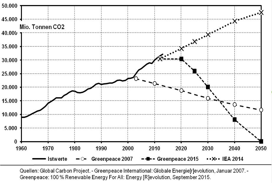 Grafik Die EnergieRevolution