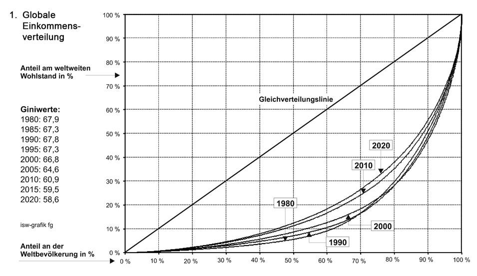 die-weltweite-einkommensverteilung-die-letzten-40-jahre-und-die-perspektiven (1)