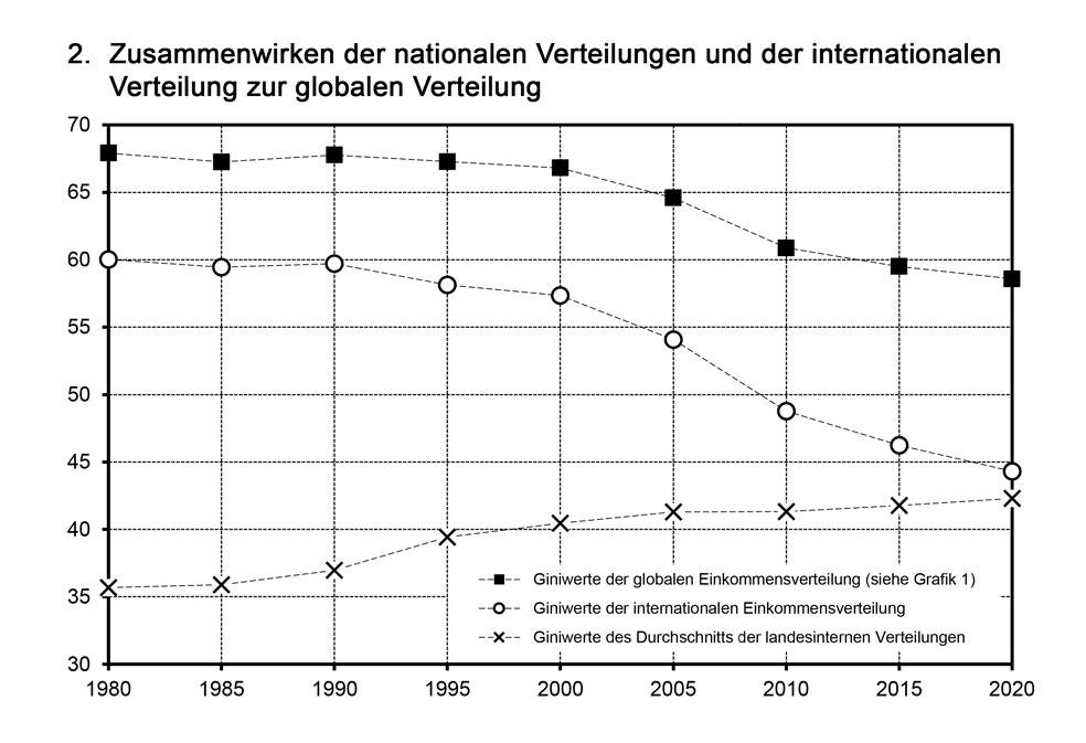 die-weltweite-einkommensverteilung-die-letzten-40-jahre-und-die-perspektiven (2)