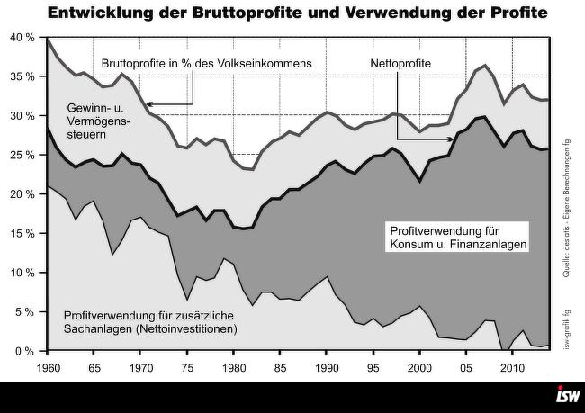 Grafik 1: Grafik 3.6 aus Garnreiter, Globale Einkommensverteilung S. 32 – ab Jahr 1980