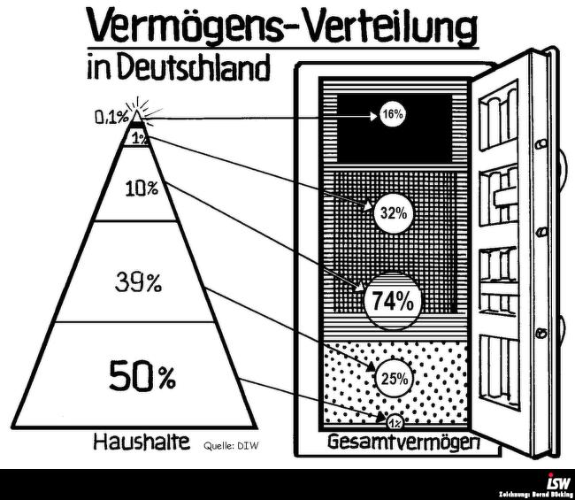 Grafik 2: Grafik Vermögens-Verteilung in Deutschland, Bilanz 2015, S. 34