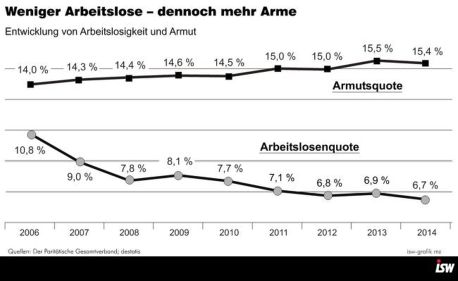 Grafik 3: Armutsbericht 2016 – Armutsquote 2014…, Bilanz S. 35