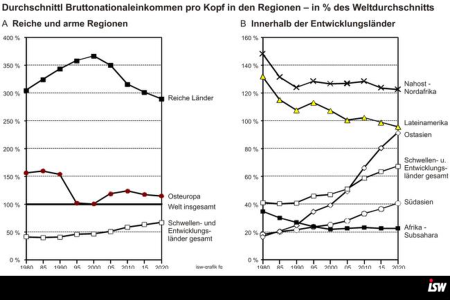 Grafik 4: Grafik 2.4 A und 2.4 B, Globale Einkommensverteilung S. 9