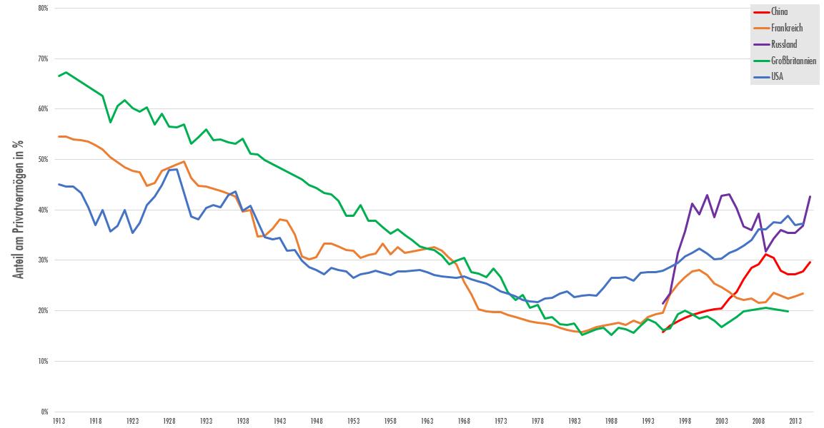 Kluft zwischen Arm und Reich in Deutschland so groß wie vor 100 Jahren