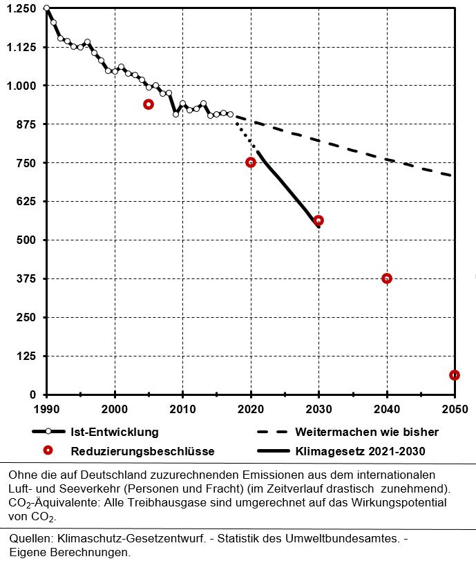 Der Klimaschutz-Gesetzentwurf: Endlich mal Politik gegen die Klimazerstörung?