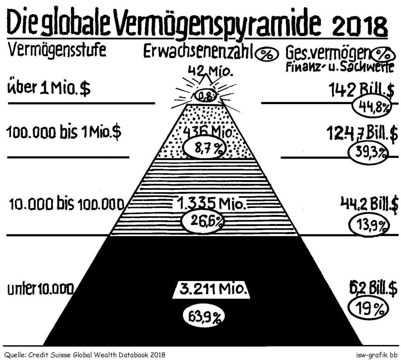 Reichtumspyramide: Mehr Millionäre mit immer größeren Geldvermögen
