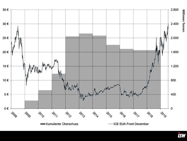Überschüsse und Preise der Zertifikate
