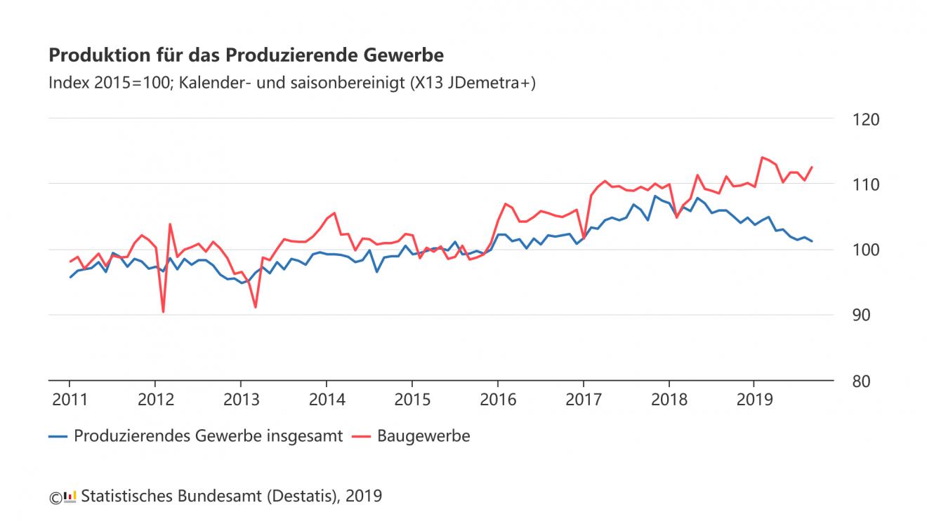 """Die deutsche Wirtschaft kommt nicht hoch – """"schwache Dynamik"""" oder Abwärtssog?"""