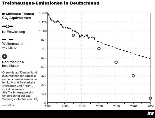 Ökologische Bilanz – Deutsche Klimaschutzpolitik: Nicht Versagen, sondern aktive Verhinderung