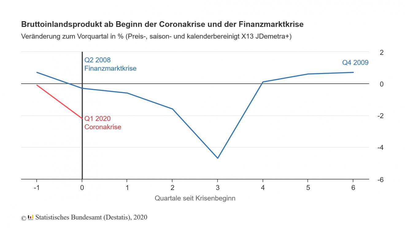 Corona-Pandemie: Die deutsche Wirtschaft schrumpft
