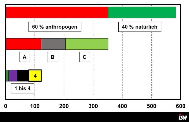 Methan – die unterschätzte Gefahr. Ist der Kohleausstieg ein Fehler?